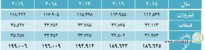 جدول تقاضا در بازار جهانی کود