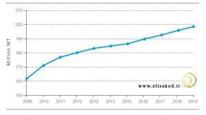 نمودار مصرف در بازار جهانی کود